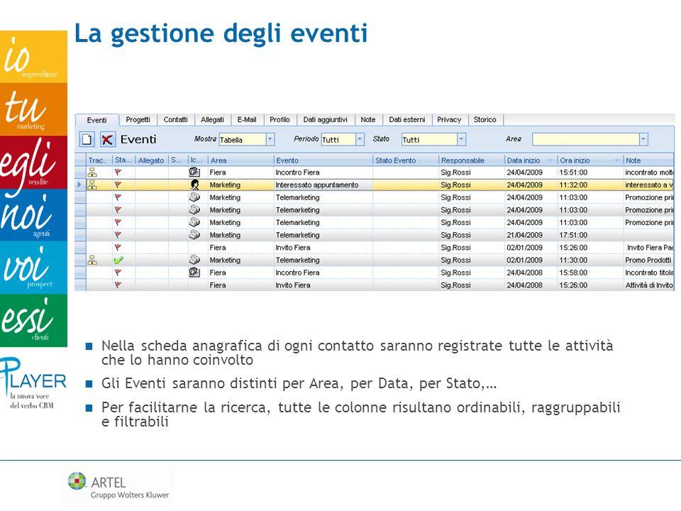 Nella scheda anagrafica di ogni contatto saranno registrate tutte le attività che lo hanno coinvolto Gli Eventi saranno distinti per Area, per Data, p