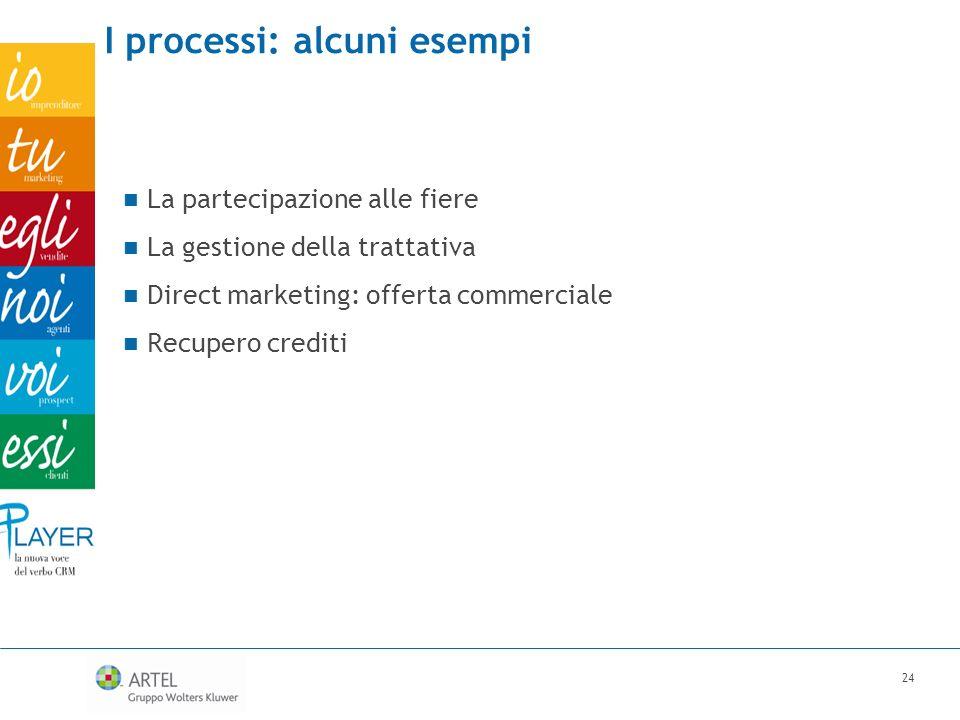 I processi: alcuni esempi La partecipazione alle fiere La gestione della trattativa Direct marketing: offerta commerciale Recupero crediti 24