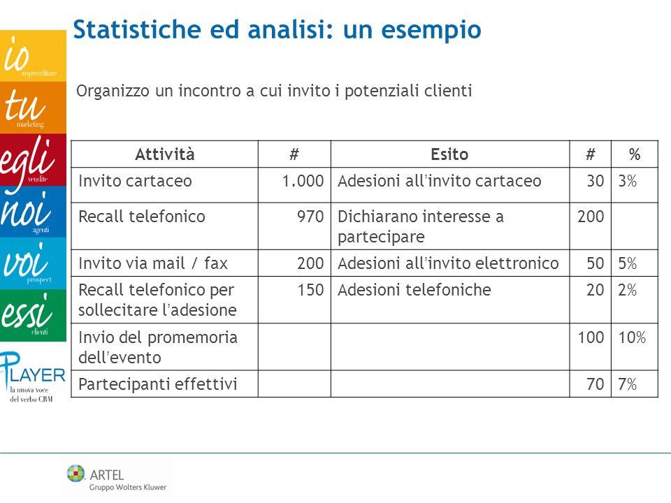 Statistiche ed analisi: un esempio Organizzo un incontro a cui invito i potenziali clienti Attivit à #Esito#% Invito cartaceo1.000Adesioni all invito