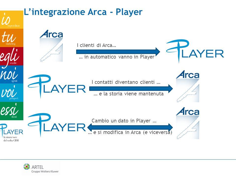 I clienti di Arca… … in automatico vanno in Player Lintegrazione Arca - Player I contatti diventano clienti … … e la storia viene mantenuta Cambio un