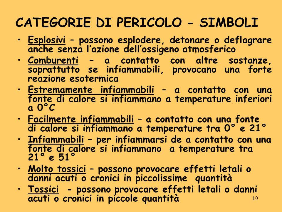 10 CATEGORIE DI PERICOLO - SIMBOLI Esplosivi – possono esplodere, detonare o deflagrare anche senza lazione dellossigeno atmosferico Comburenti – a co