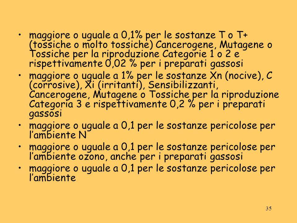 35 maggiore o uguale a 0,1% per le sostanze T o T+ (tossiche o molto tossiche) Cancerogene, Mutagene o Tossiche per la riproduzione Categorie 1 o 2 e