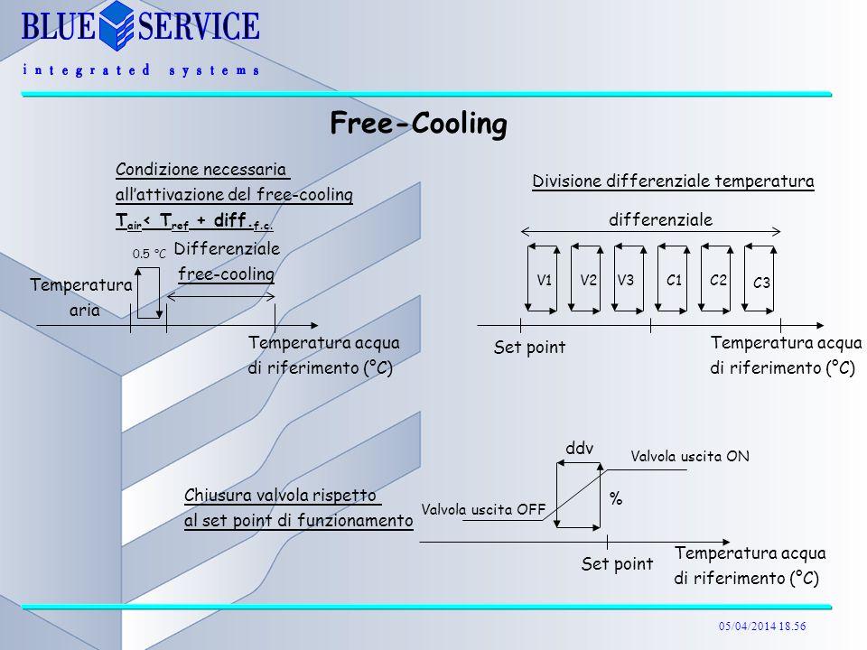 05/04/2014 18.57 Free-Cooling Condizione necessaria allattivazione del free-cooling T air < T ref + diff.