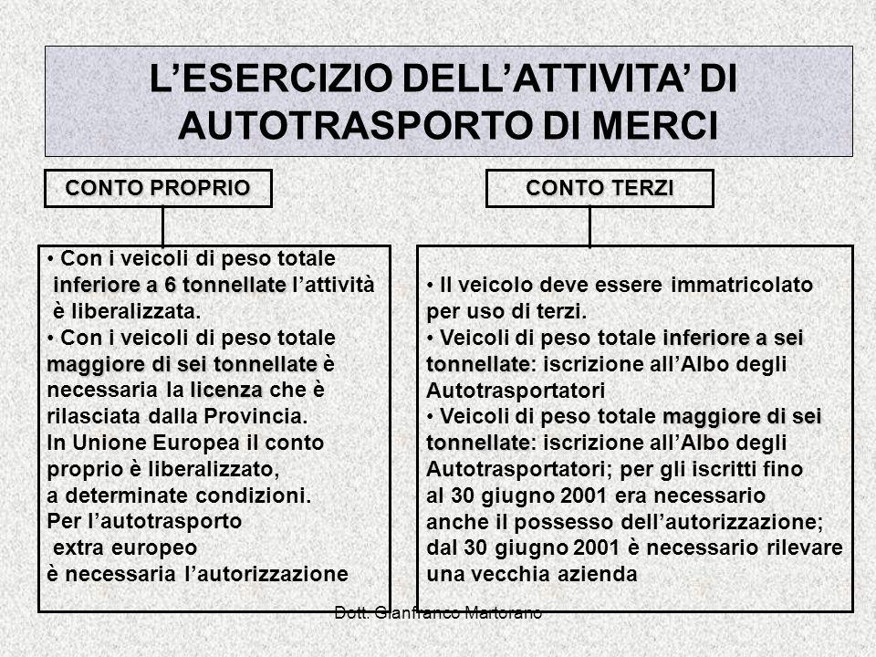Dott. Gianfranco Martorano LESERCIZIO DELLATTIVITA DI AUTOTRASPORTO DI MERCI Con i veicoli di peso totale inferiore a 6 tonnellate inferiore a 6 tonne