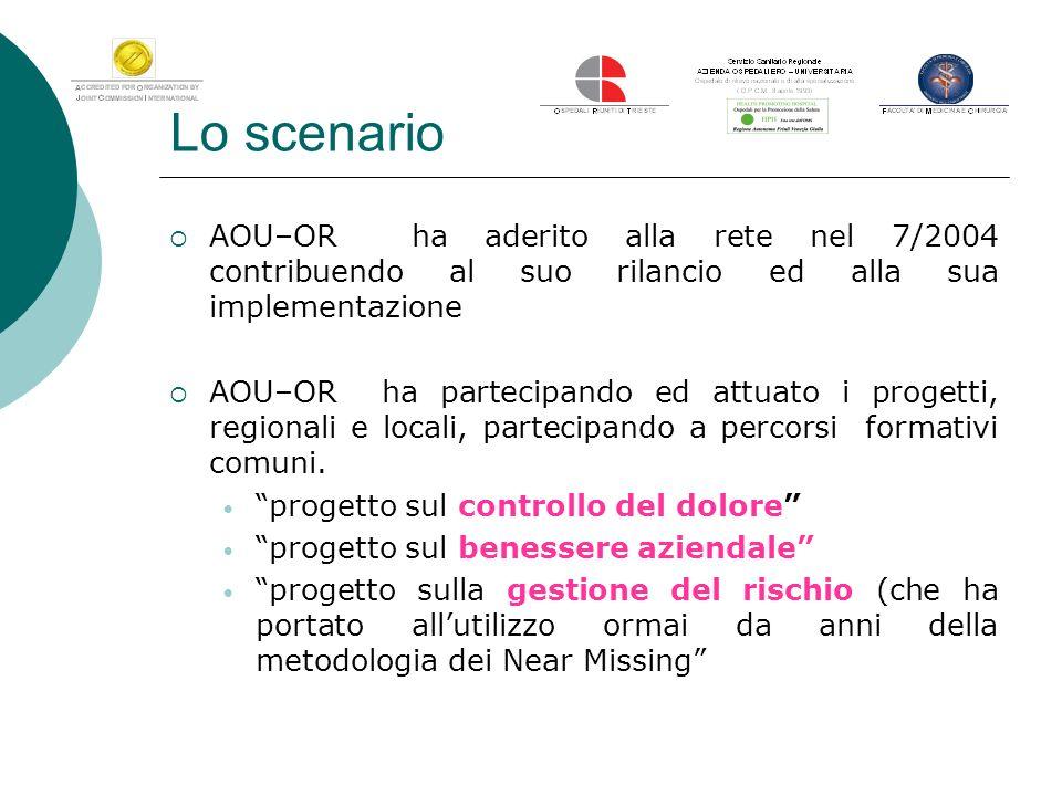 Lo scenario AOU–OR ha aderito alla rete nel 7/2004 contribuendo al suo rilancio ed alla sua implementazione AOU–OR ha partecipando ed attuato i proget
