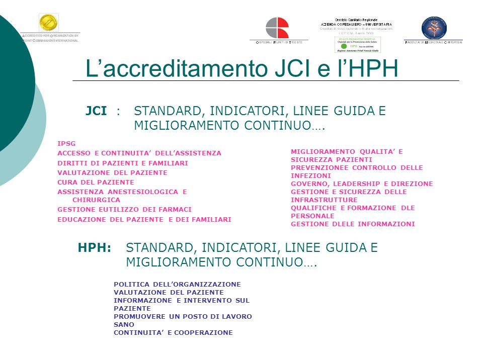 Laccreditamento JCI e lHPH Nel 2009 si è effettuata unindagine nella S.C.