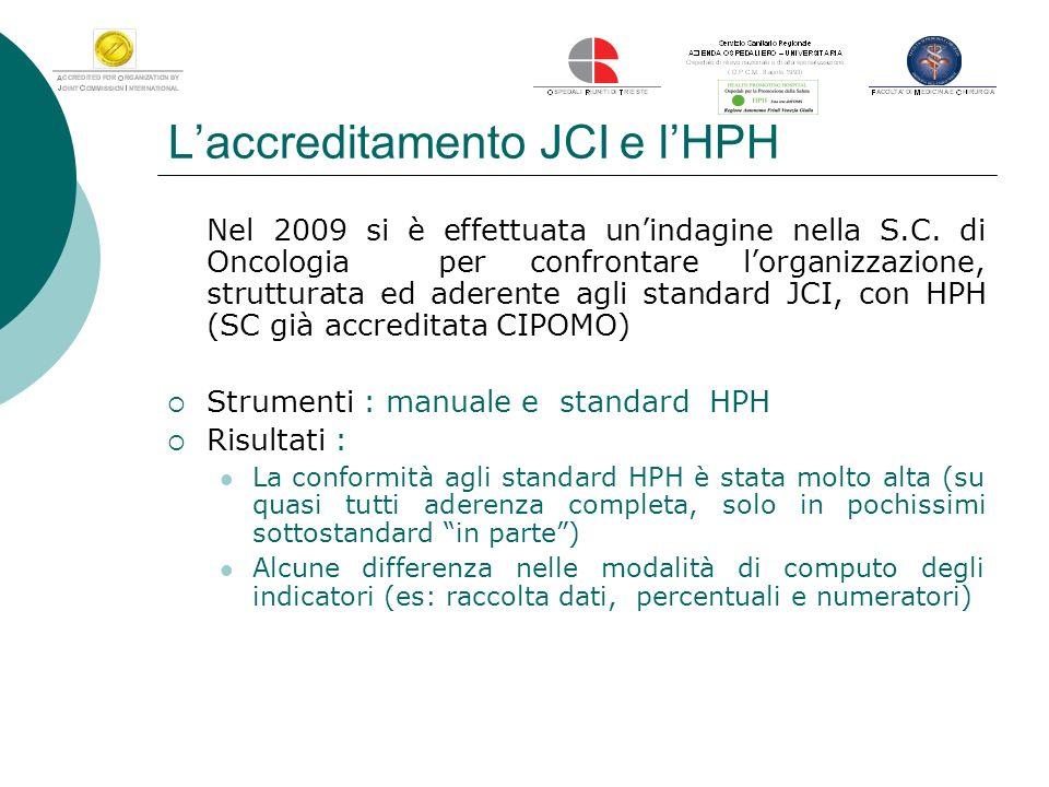 Laccreditamento JCI e lHPH Nel 2009 si è effettuata unindagine nella S.C. di Oncologia per confrontare lorganizzazione, strutturata ed aderente agli s