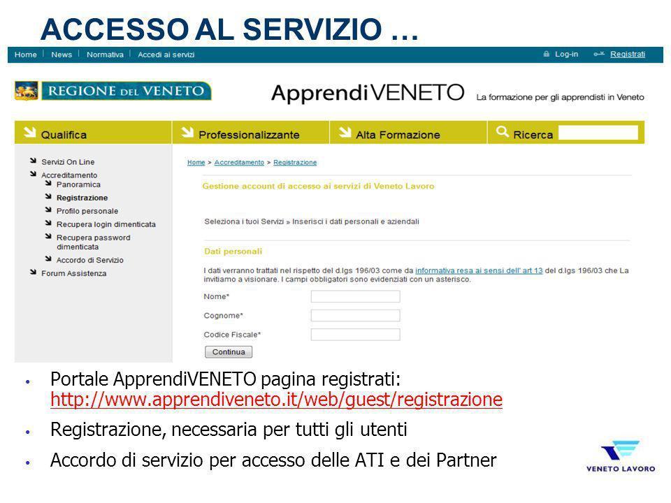 Portale ApprendiVENETO pagina registrati: http://www.apprendiveneto.it/web/guest/registrazione http://www.apprendiveneto.it/web/guest/registrazione Re