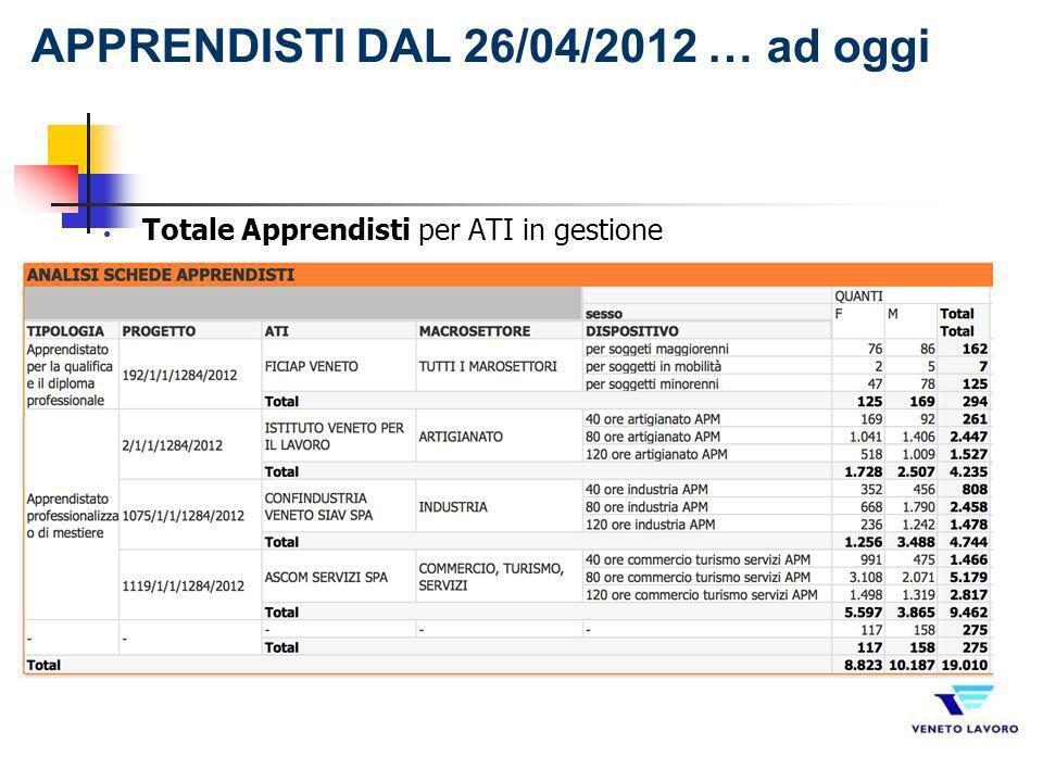 Totale Apprendisti per ATI in gestione APPRENDISTI DAL 26/04/2012 … ad oggi