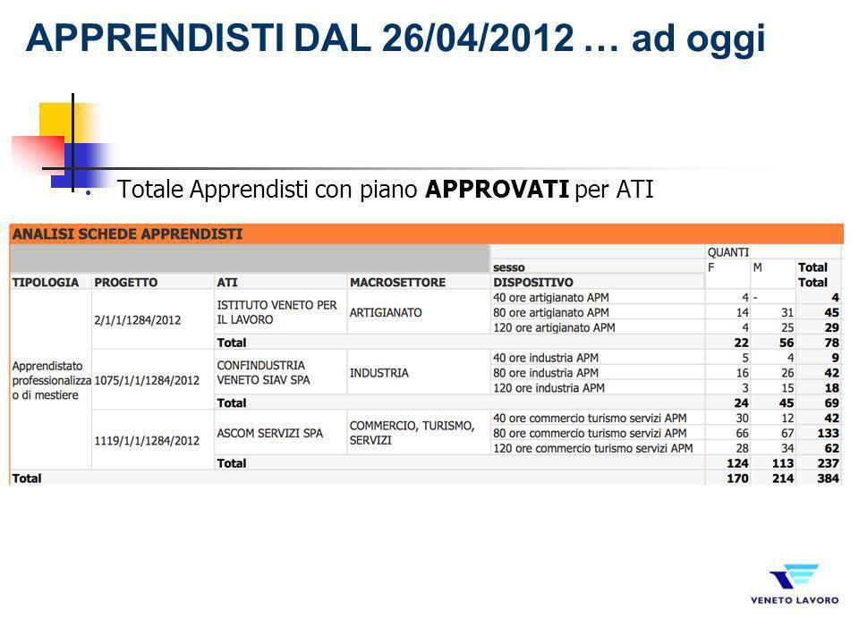 Totale Apprendisti con piano APPROVATI per ATI APPRENDISTI DAL 26/04/2012 … ad oggi