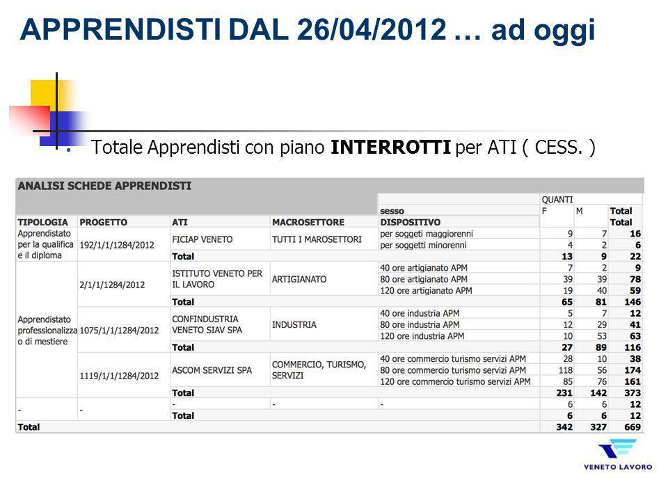 Totale Apprendisti con piano INTERROTTI per ATI ( CESS. ) APPRENDISTI DAL 26/04/2012 … ad oggi