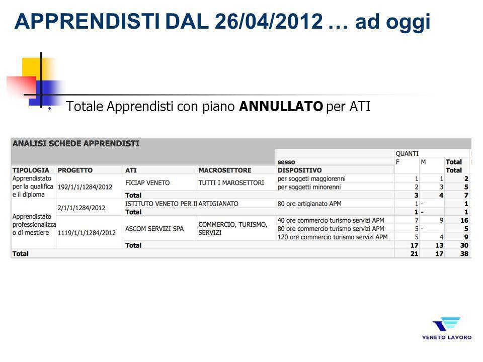 Totale Apprendisti con piano ANNULLATO per ATI APPRENDISTI DAL 26/04/2012 … ad oggi