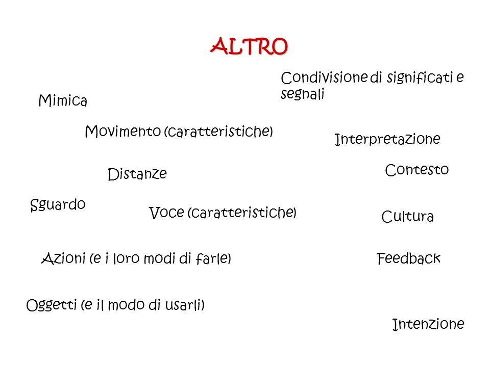 ALTRO Mimica Sguardo Movimento (caratteristiche) Distanze Azioni (e i loro modi di farle) Oggetti (e il modo di usarli) Voce (caratteristiche) Contest