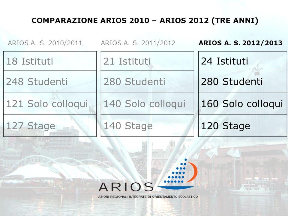 24 Istituti 280 Studenti 160 Solo colloqui 120 Stage COMPARAZIONE ARIOS 2010 – ARIOS 2012 (TRE ANNI) 21 Istituti 280 Studenti 140 Solo colloqui 140 St