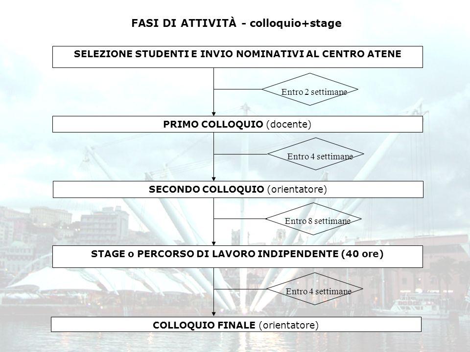 SELEZIONE STUDENTI E INVIO NOMINATIVI AL CENTRO ATENE PRIMO COLLOQUIO (docente) Entro 8 settimane SECONDO COLLOQUIO (orientatore) FASI DI ATTIVITÀ - colloquio