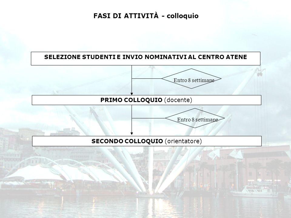 SELEZIONE STUDENTI E INVIO NOMINATIVI AL CENTRO ATENE PRIMO COLLOQUIO (docente) Entro 8 settimane SECONDO COLLOQUIO (orientatore) FASI DI ATTIVITÀ - c