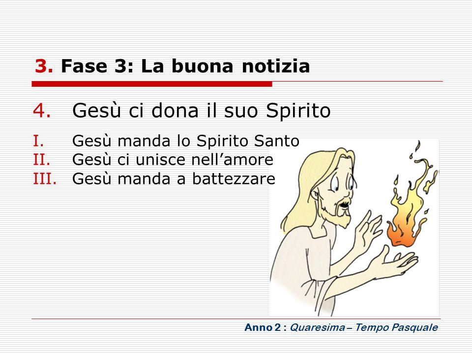 3. Fase 3: La buona notizia Anno 2 : Quaresima – Tempo Pasquale 4.Gesù ci dona il suo Spirito I.Gesù manda lo Spirito Santo II.Gesù ci unisce nellamor