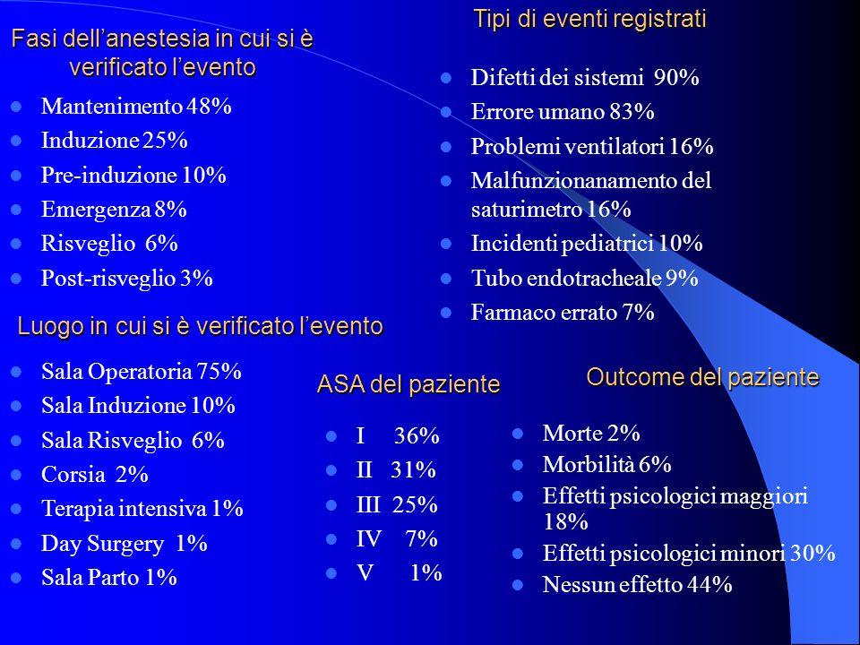 Outcome del paziente Morte 2% Morbilità 6% Effetti psicologici maggiori 18% Effetti psicologici minori 30% Nessun effetto 44% Fasi dellanestesia in cu