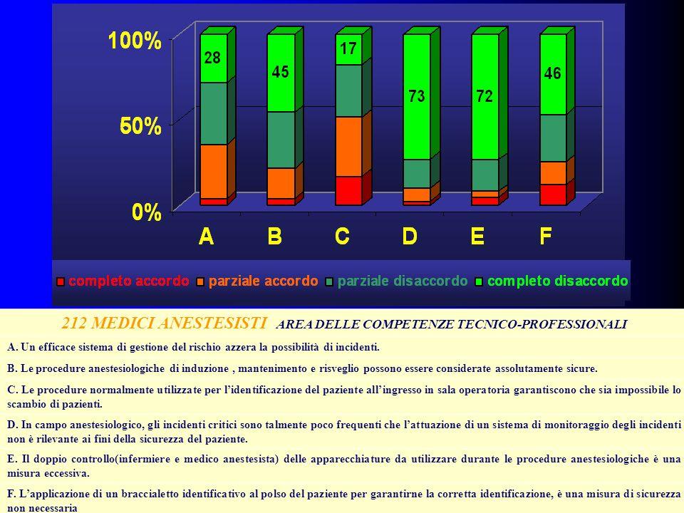 212 MEDICI ANESTESISTI AREA DELLE COMPETENZE TECNICO-PROFESSIONALI A. Un efficace sistema di gestione del rischio azzera la possibilità di incidenti.