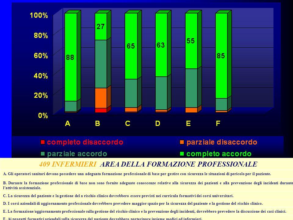 409 INFERMIERI AREA DELLA FORMAZIONE PROFESSIONALE A. Gli operatori sanitari devono possedere una adeguata formazione professionale di base per gestir