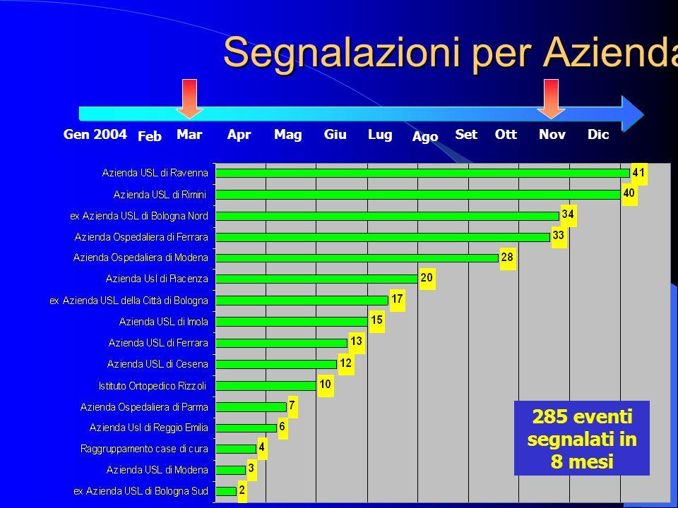 Segnalazioni per Azienda 285 eventi segnalati in 8 mesi Gen 2004MarAprMagGiuLugSetOttNovDic AgoFeb
