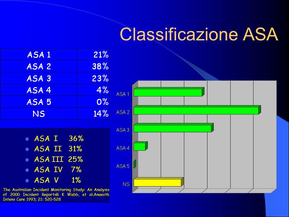 Classificazione ASA ASA I 36% ASA II 31% ASA III 25% ASA IV 7% ASA V 1% The Australian Incident Monitoring Study: An Analysis of 2000 Incident Reports