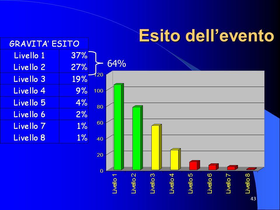 43 Esito dellevento 64%