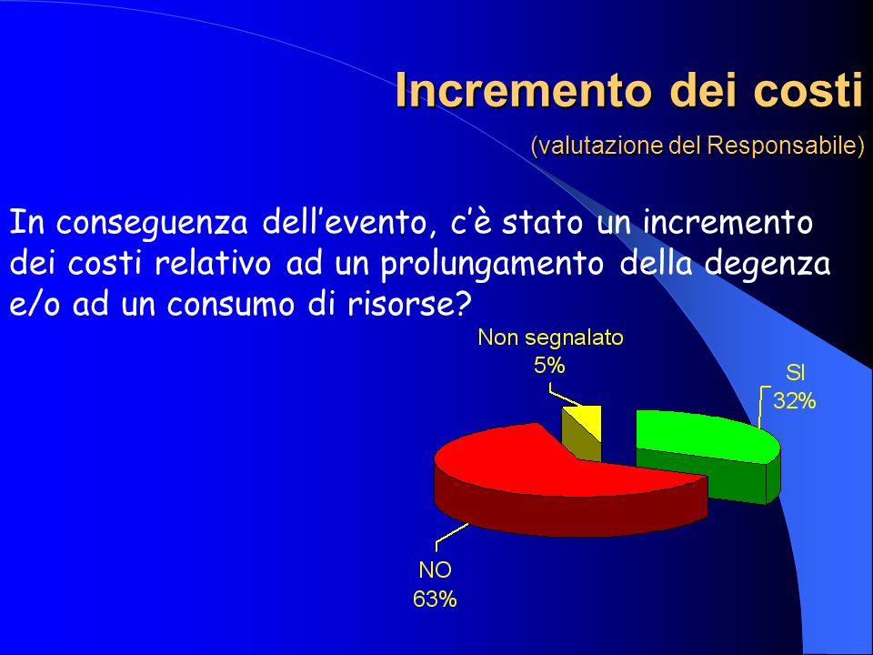Incremento dei costi (valutazione del Responsabile) In conseguenza dellevento, cè stato un incremento dei costi relativo ad un prolungamento della deg
