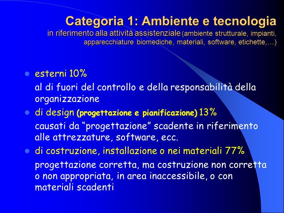 Categoria 1: Ambiente e tecnologia in riferimento alla attività assistenziale (ambiente strutturale, impianti, apparecchiature biomediche, materiali,