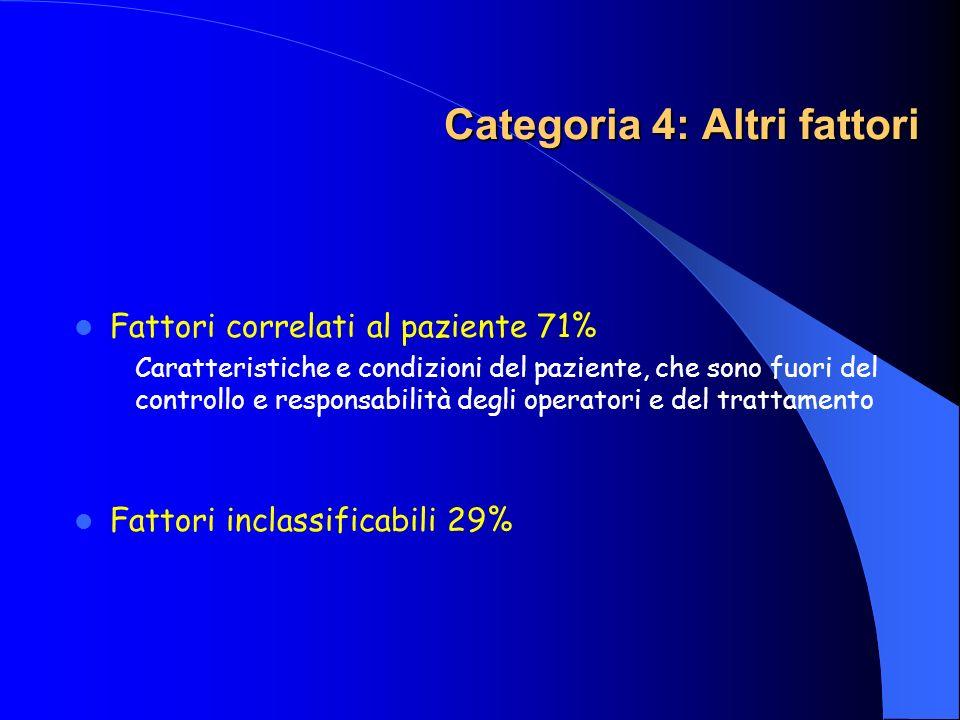 Categoria 4: Altri fattori Categoria 4: Altri fattori Fattori correlati al paziente 71% Caratteristiche e condizioni del paziente, che sono fuori del