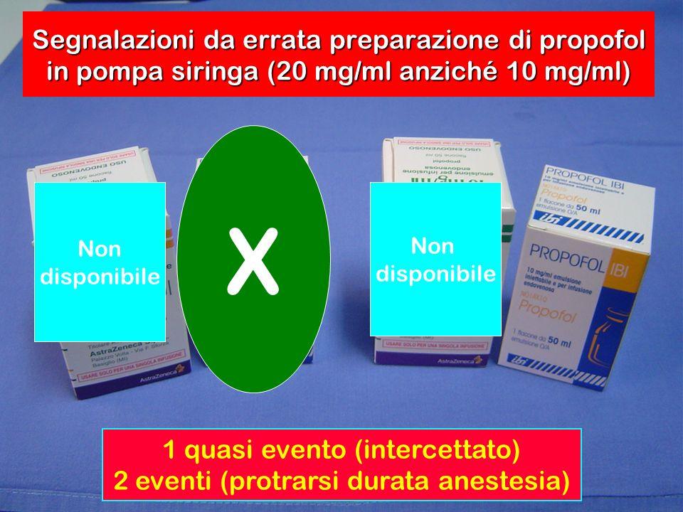 Segnalazioni da errata preparazione di propofol in pompa siringa (20 mg/ml anziché 10 mg/ml) X Non disponibile Non disponibile 1 quasi evento (interce