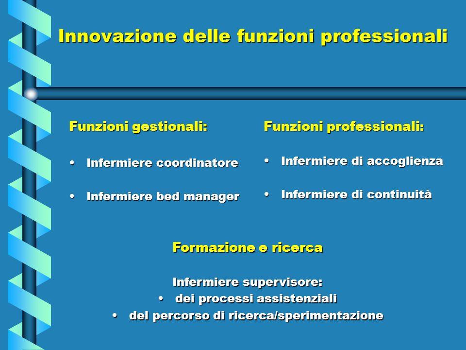 Innovazione delle funzioni professionali Funzioni gestionali: Infermiere coordinatoreInfermiere coordinatore Infermiere bed managerInfermiere bed mana