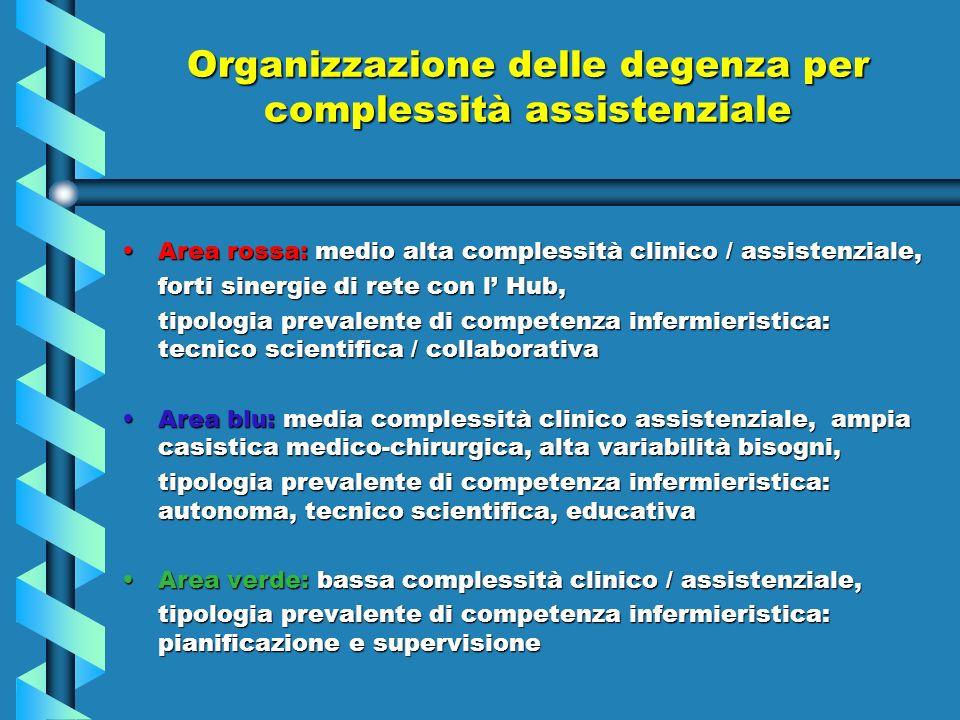 Organizzazione delle degenza per complessità assistenziale Area rossa: medio alta complessità clinico / assistenziale,Area rossa: medio alta complessi