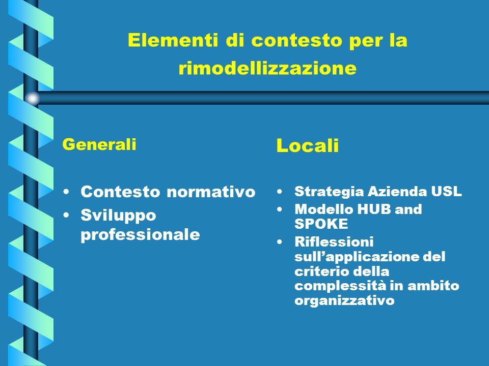 Elementi di contesto per la rimodellizzazione Generali Contesto normativo Sviluppo professionale Locali Strategia Azienda USL Modello HUB and SPOKE Riflessioni sullapplicazione del criterio della complessità in ambito organizzativo
