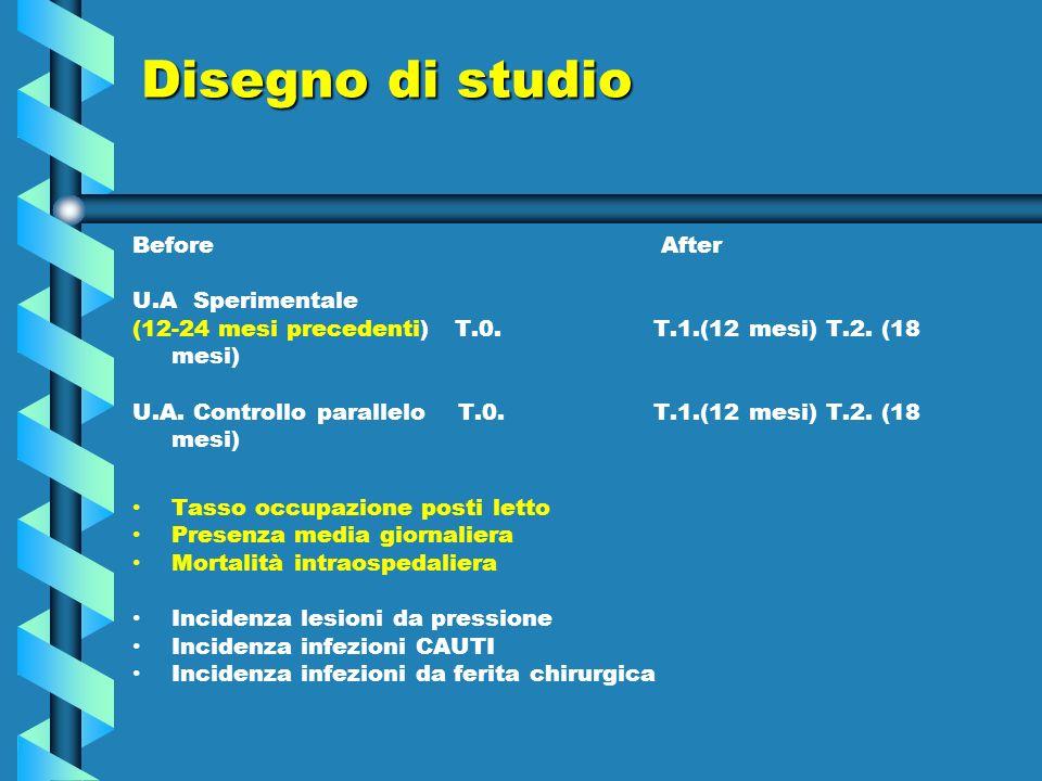 Disegno di studio Before After U.A Sperimentale (12-24 mesi precedenti) T.0. T.1.(12 mesi) T.2. (18 mesi) U.A. Controllo parallelo T.0. T.1.(12 mesi)