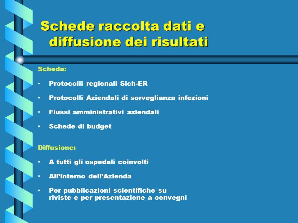 Schede raccolta dati e diffusione dei risultati Schede: Protocolli regionali Sich-ER Protocolli Aziendali di sorveglianza infezioni Flussi amministrat