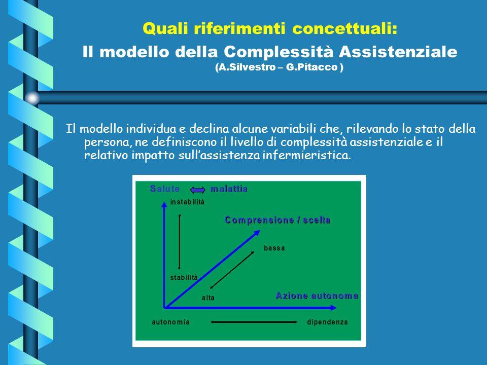Quali riferimenti concettuali: Il modello della Complessità Assistenziale (A.Silvestro – G.Pitacco ) Il modello individua e declina alcune variabili che, rilevando lo stato della persona, ne definiscono il livello di complessità assistenziale e il relativo impatto sullassistenza infermieristica.