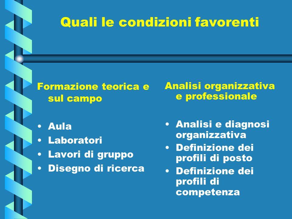 Quali le condizioni favorenti Formazione teorica e sul campo Aula Laboratori Lavori di gruppo Disegno di ricerca Analisi organizzativa e professionale Analisi e diagnosi organizzativa Definizione dei profili di posto Definizione dei profili di competenza