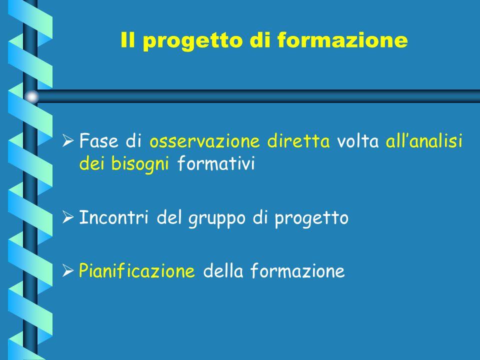 Il progetto di formazione Fase di osservazione diretta volta allanalisi dei bisogni formativi Incontri del gruppo di progetto Pianificazione della for