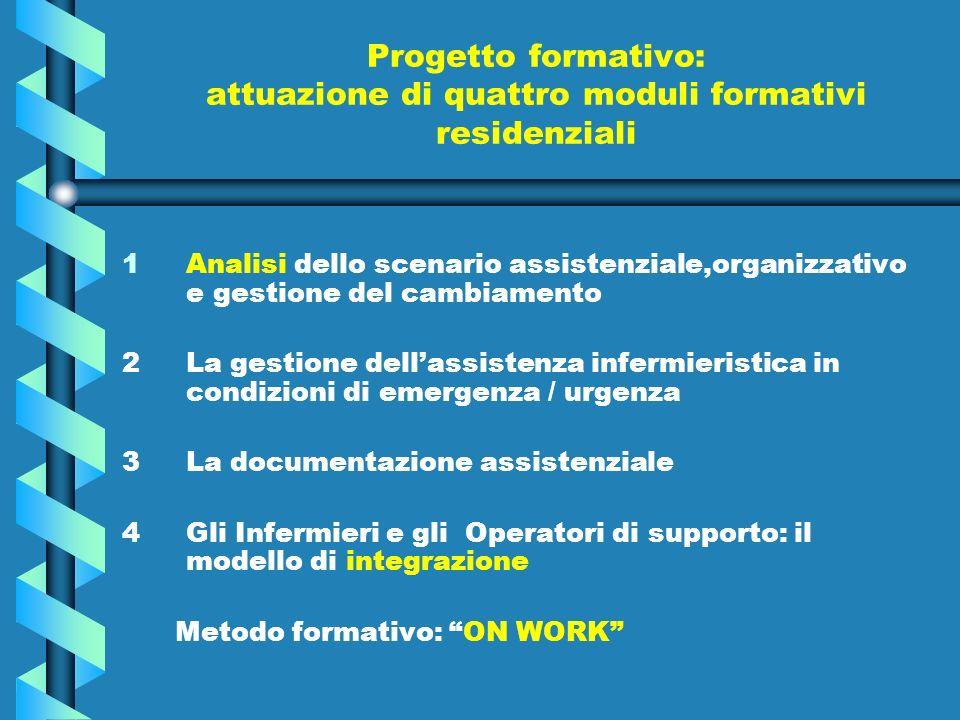 Progetto formativo: attuazione di quattro moduli formativi residenziali 1 1Analisi dello scenario assistenziale,organizzativo e gestione del cambiamen