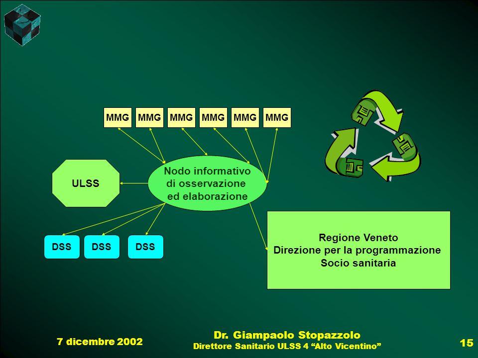 7 dicembre 2002 Dr. Giampaolo Stopazzolo Direttore Sanitario ULSS 4 Alto Vicentino 15 MMG Nodo informativo di osservazione ed elaborazione DSS ULSS Re