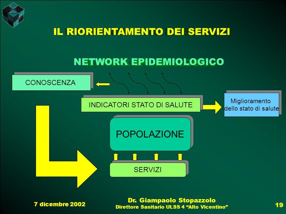 7 dicembre 2002 Dr. Giampaolo Stopazzolo Direttore Sanitario ULSS 4 Alto Vicentino 19 IL RIORIENTAMENTO DEI SERVIZI NETWORK EPIDEMIOLOGICO CONOSCENZA