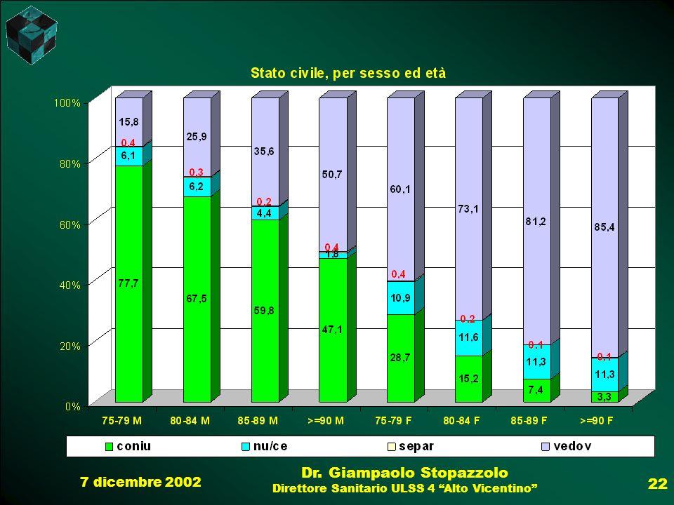 7 dicembre 2002 Dr. Giampaolo Stopazzolo Direttore Sanitario ULSS 4 Alto Vicentino 22