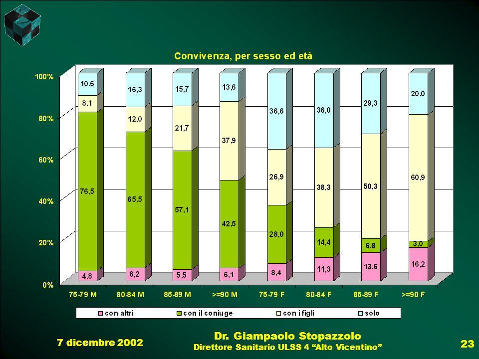 7 dicembre 2002 Dr. Giampaolo Stopazzolo Direttore Sanitario ULSS 4 Alto Vicentino 23