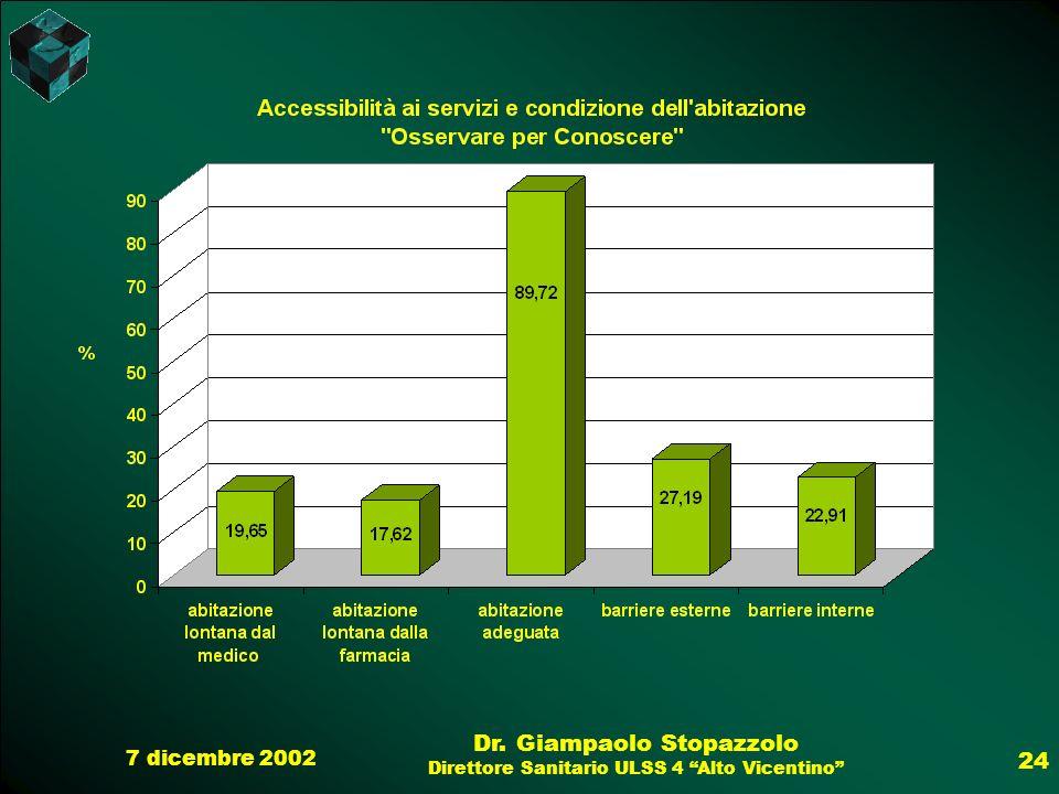 7 dicembre 2002 Dr. Giampaolo Stopazzolo Direttore Sanitario ULSS 4 Alto Vicentino 24