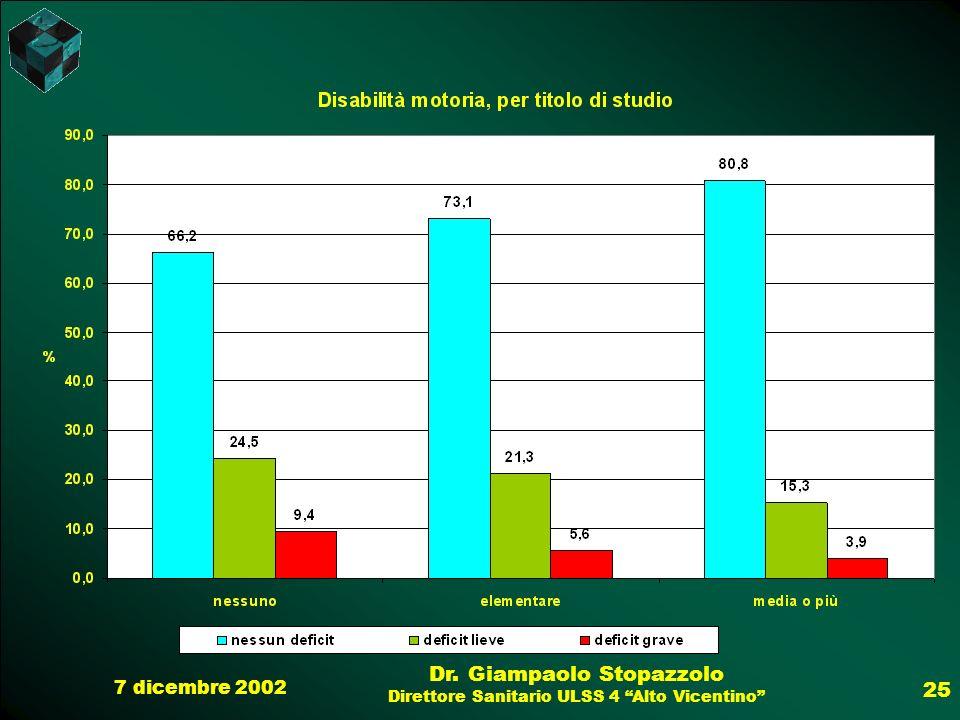 7 dicembre 2002 Dr. Giampaolo Stopazzolo Direttore Sanitario ULSS 4 Alto Vicentino 25