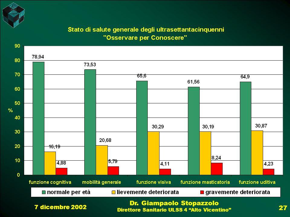 7 dicembre 2002 Dr. Giampaolo Stopazzolo Direttore Sanitario ULSS 4 Alto Vicentino 27