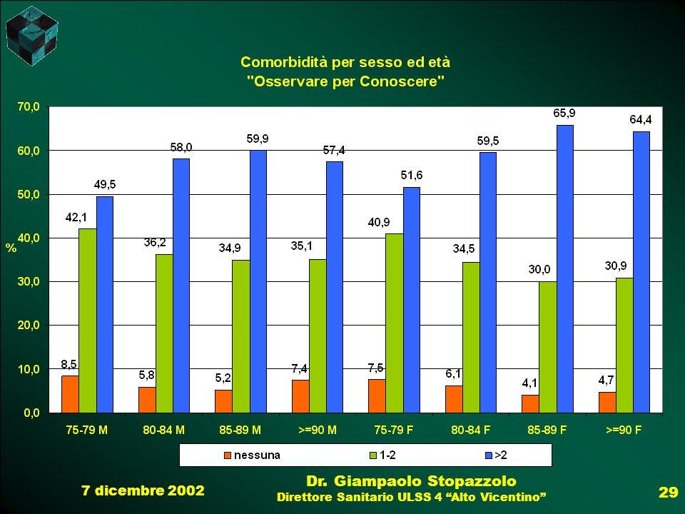 7 dicembre 2002 Dr. Giampaolo Stopazzolo Direttore Sanitario ULSS 4 Alto Vicentino 29