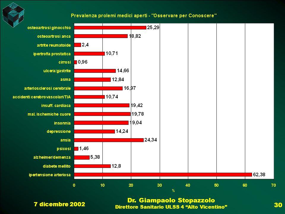 7 dicembre 2002 Dr. Giampaolo Stopazzolo Direttore Sanitario ULSS 4 Alto Vicentino 30
