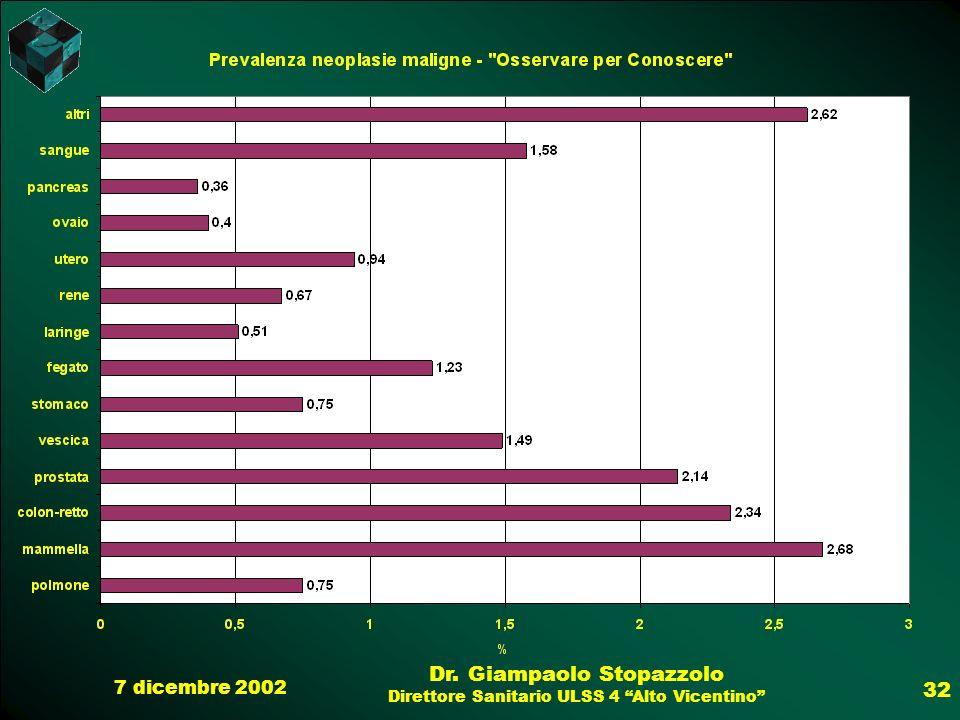 7 dicembre 2002 Dr. Giampaolo Stopazzolo Direttore Sanitario ULSS 4 Alto Vicentino 32